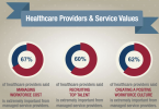 Healthcare Providers and service values graphic
