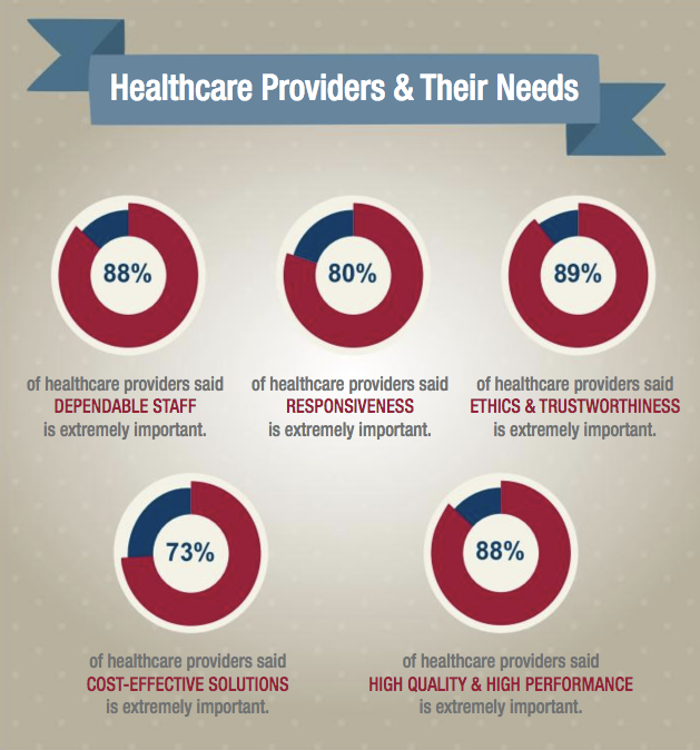 Healthcare providers and their needs graphic