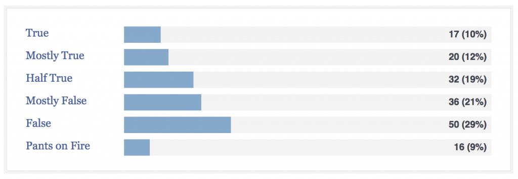 Fox News PolitiFact Results